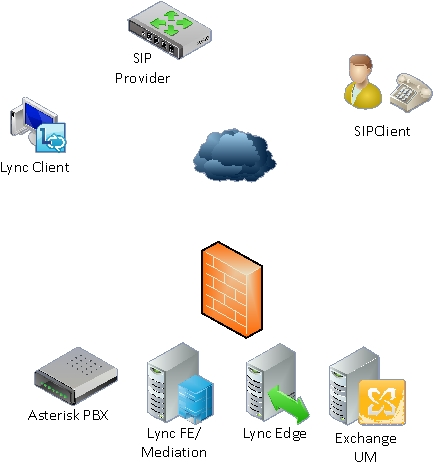 Using Lync with an Asterisk Server & SIP Trunking