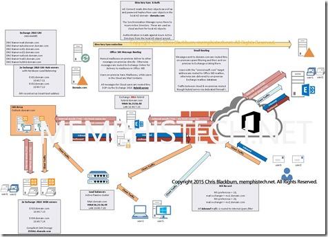 EO-mailflow-web